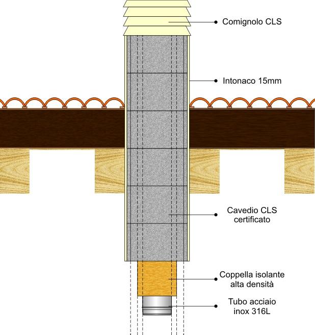 passaggio tetto in legno tramite cavedio cls - canna fumaria sicura .it