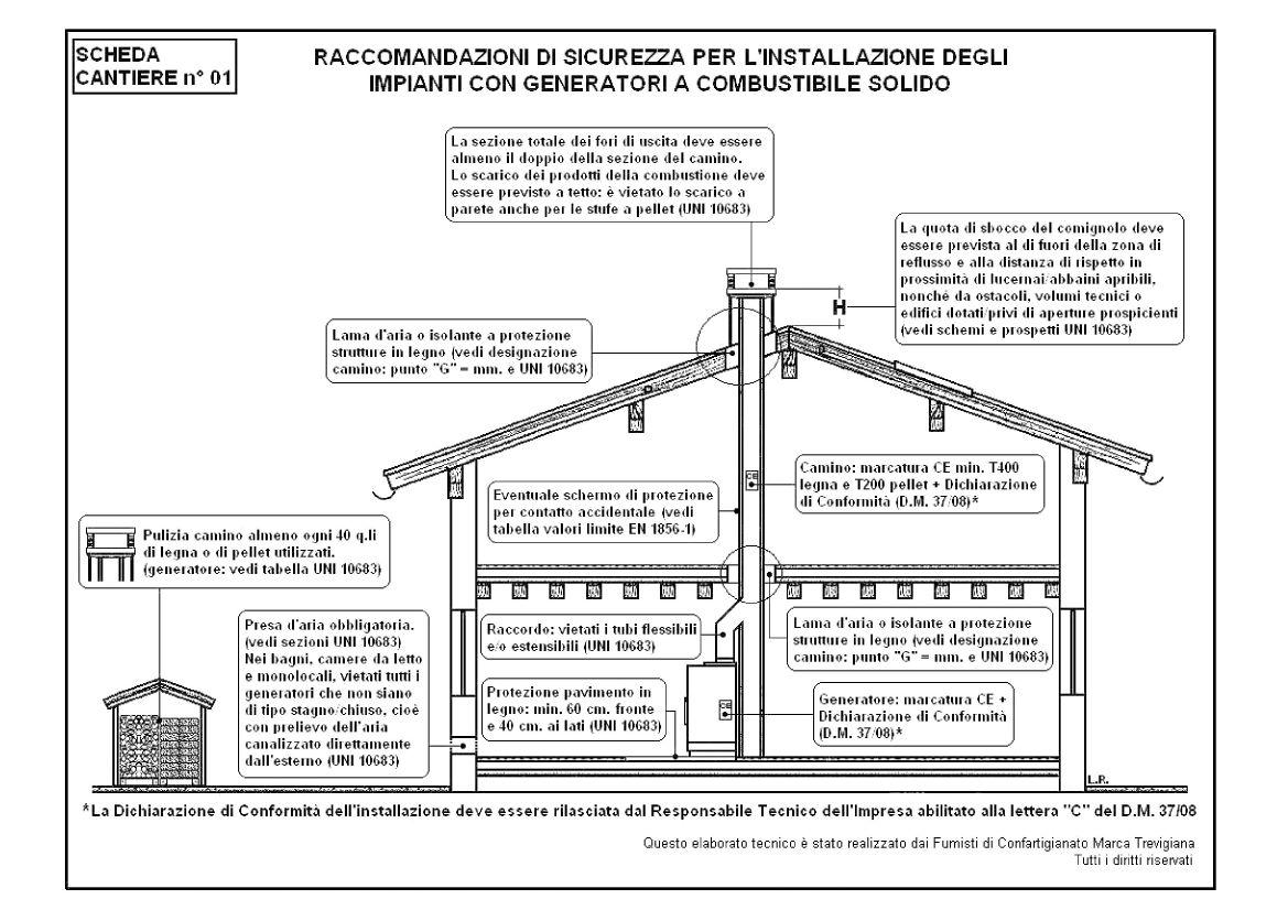 Come Installare Stufa A Pellet scheda cantiere installazione - canna fumaria sicura .it